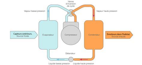 Fonctionnement Pompe A Chaleur 4148 by Pompe 224 Chaleur D 233 Finition Explications Fonctionnement