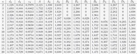 Exemple De Lettre De Demande D Accréditation Calcul Des Limites Des Cartes De Contr 244 Le