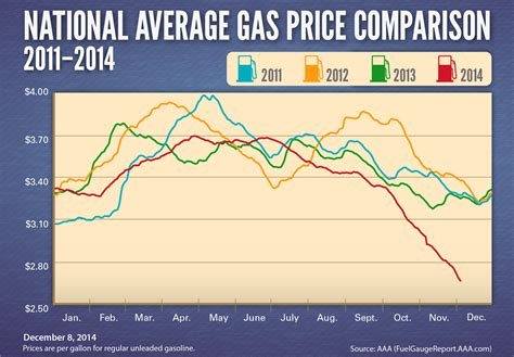 average gas price national gas price average archives aaa newsroom