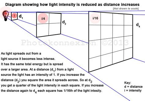 Light Definition by Inverse Square Of Light Definition Images