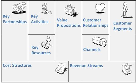 definisi layout plan entrepreneurial thinking and the business model canvas
