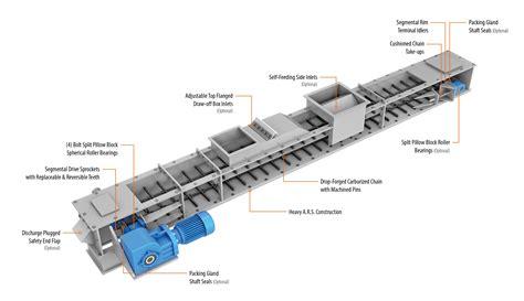 Conveyor Tipe O by 57 Chain Type Conveyors C Type Conveyor Chain China