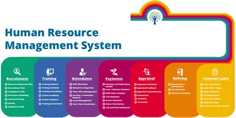 Hr The challenges faced by human resource management assignment