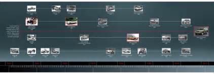 Mercedes History Timeline Mercedes Timeline