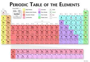chemistry periodic table with oxidation numbers viewing