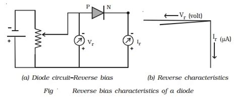 pn junction notes pn junction diode forward and bias characteristics study material lecturing notes