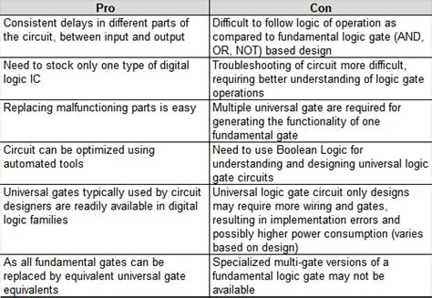 design thinking disadvantages pro and con grid pcg qepcafe