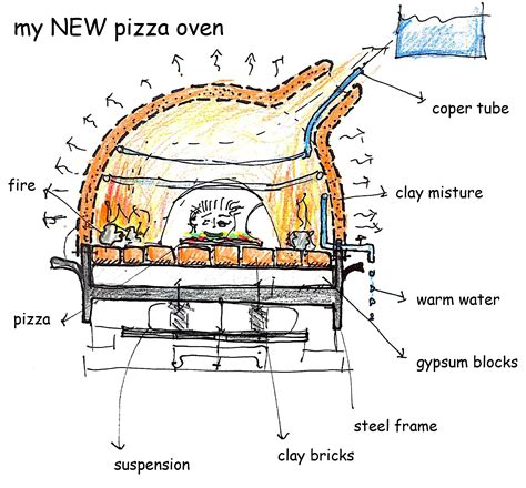 Free Patio Design Tool mobile pizza oven version 2 0 my pizza oven