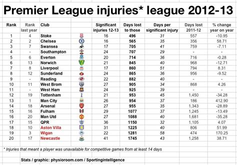 epl table up to date the blue box page 13