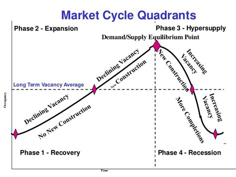 housing market cycle commercial real estate market cycles how they affect your local mark