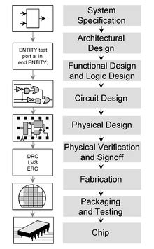 describe the issues in digital integrated circuit design computer electronics integrated circuit