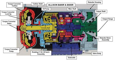 allison 4500 rds wiring diagram wiring diagram