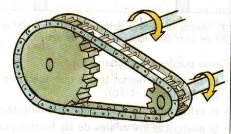 mecanismos de cadenas y catarinas coche tecno 2008 12 07