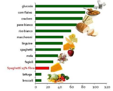 alimentazione a basso indice glicemico dieta basso indice glicemicoblog e notizie per il podista