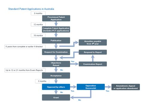 patent application process flowchart allens services patent trade attorneys patents
