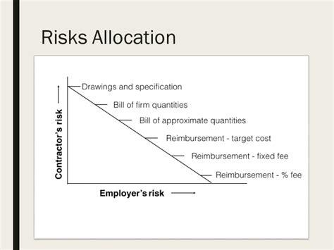 design and build procurement system risks procurement strategies a seminar