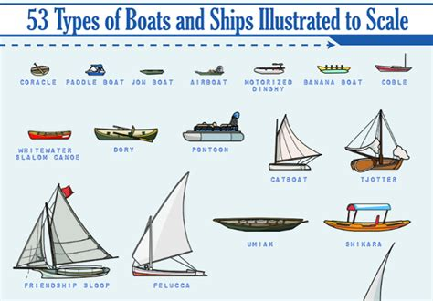 infographics alan s factory outlet - Types Of Boats Names