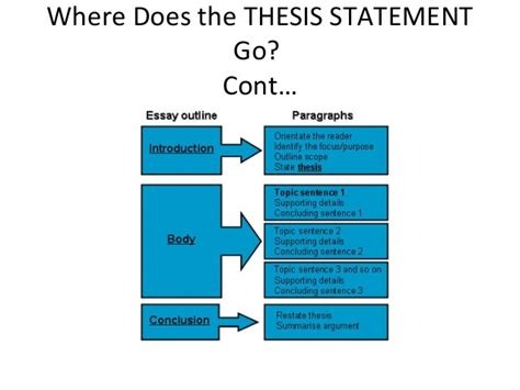 what goes in a thesis statement where does a thesis statement go dissertationtitles web