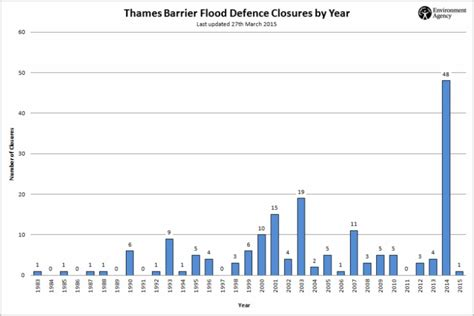 thames barrier number of times used the thames barrier is it still fit for purpose unda