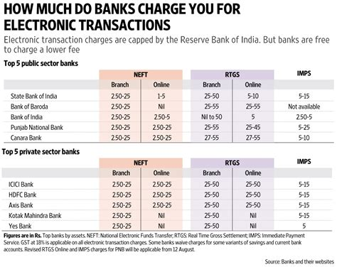 bank charges banks are reducing fund transfer charges livemint