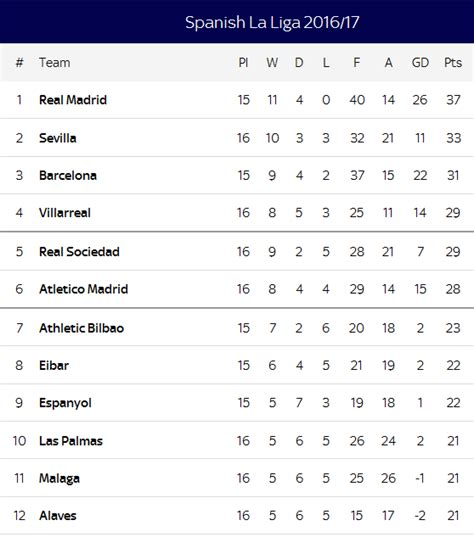 la liga results table la liga table result brokeasshome com