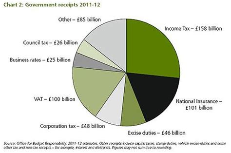 How Much Money Does The Government Take From Lottery Winnings - charts are you a budget 2011 winner daily mail online