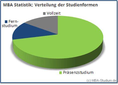 Mba Deutschland by Mba Studium In Deutschland Das Sind Die Aktuellen Daten