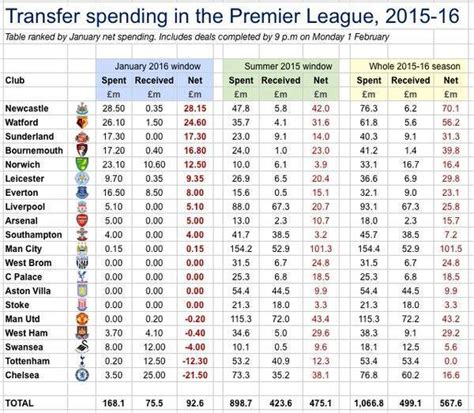epl table jan 1 2015 the newcastle united blog 187 newcastle top the table for