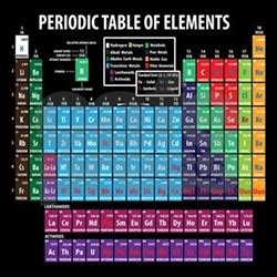 periodic table of elements shower curtains periodic