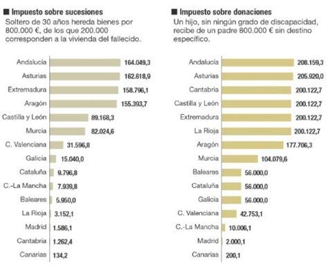 impuesto de sucesiones catalua 2016 el impuesto de sucesiones y donaciones que es y cuando se