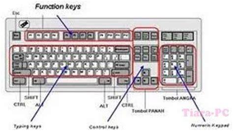 fungsi dari layout adalah struktur dasar serta fungsi tombol keyboard tiara pc