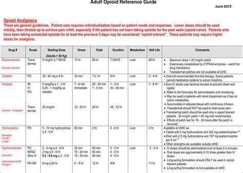 opioid conversion chart opioid conversion chart free premium