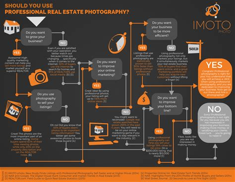 should i be a realtor should realtors use professional real estate photography