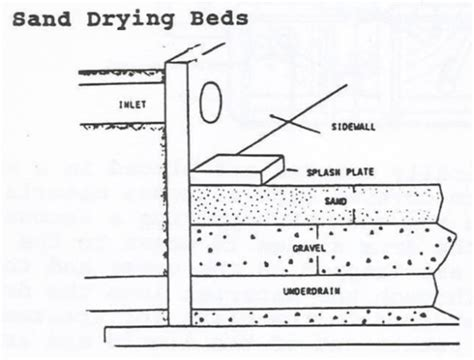 design criteria for sludge drying beds sludge drying bed drawing roole