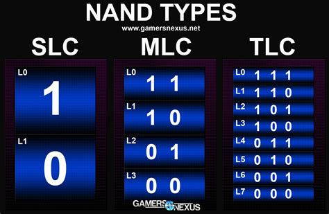 Tlc Background Check Nand Flash Explained Mlc Vs Tlc Vnand More Gamersnexus Gaming Pc Builds