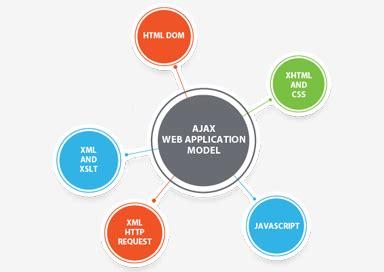 how ajax works javatpoint ajax full form javatpoint
