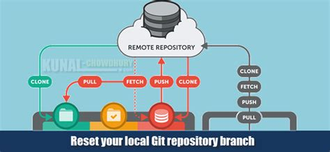 git tutorial local repository git basics how to reset your local git repository branch