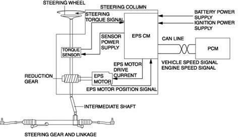 electric power steering 2002 mazda protege5 electronic valve timing mazda cx 5 service repair manual electric power steering system linkage power