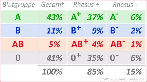 blutgruppen tabelle verteilung der blutgruppen tabelle