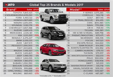 south african home owner 02 2017 187 download pdf global car sales up by 2 4 in 2017 due to soaring demand