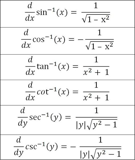 Derivative Table by Antiderivative Of Inverse Trig Functions Chart Image