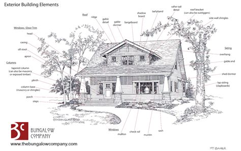 Home Exterior Design Elements Craftsman Style House Plans Anatomy And Exterior