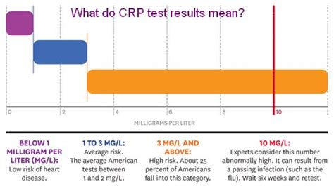 c protein reactive test high 20 ways to fight inflammation monterey bay holistic alliance