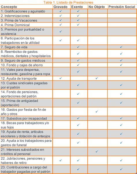 tarifa isr personas morales 2016 tablas y tarifas isr 2016 para personas fisicas con