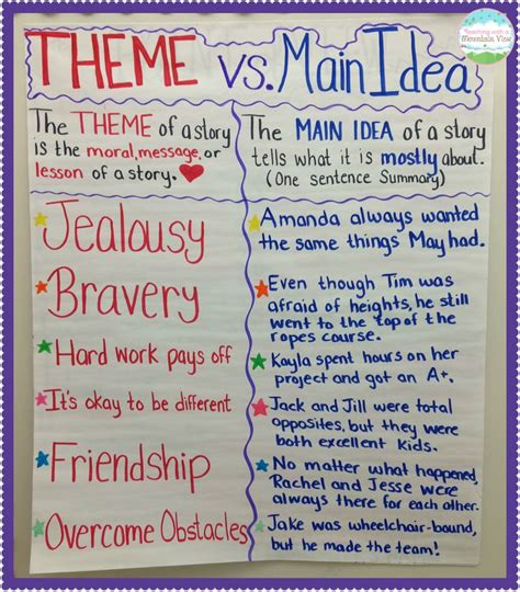 themes in english poetry 44 best teaching theme in literature images on pinterest