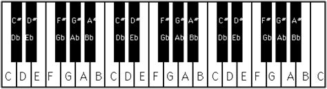 keyboard layout notes your first adult piano lessons made easy