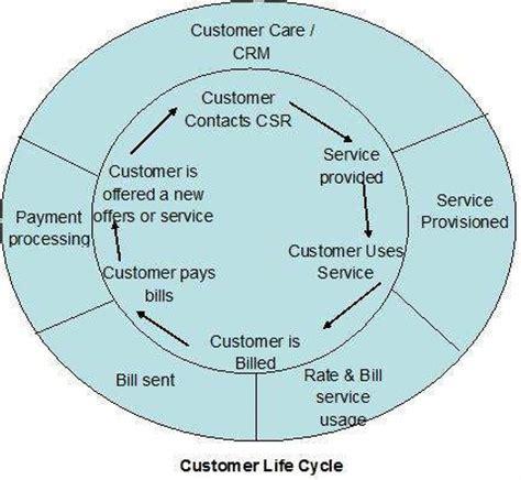 tutorialspoint telecom billing telecom billing customer acquisition