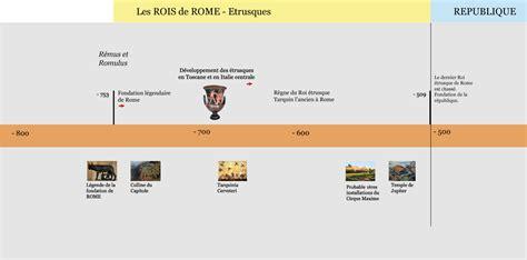 histoire de la rome 2818500958 histoire de la rome des rois 753 509 le grand tour