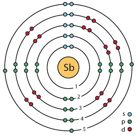dot diagram for tin file 51 antimony sb enhanced bohr model png wikimedia