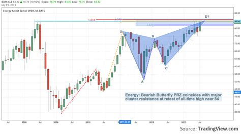 pattern energy review deconstructing the s p 500 by sector harmonic pattern